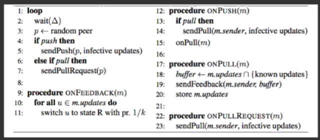 Pseudocode representing a gossip protocol